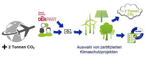 Wie Funktioniert Das Derpart Niederrheinisches